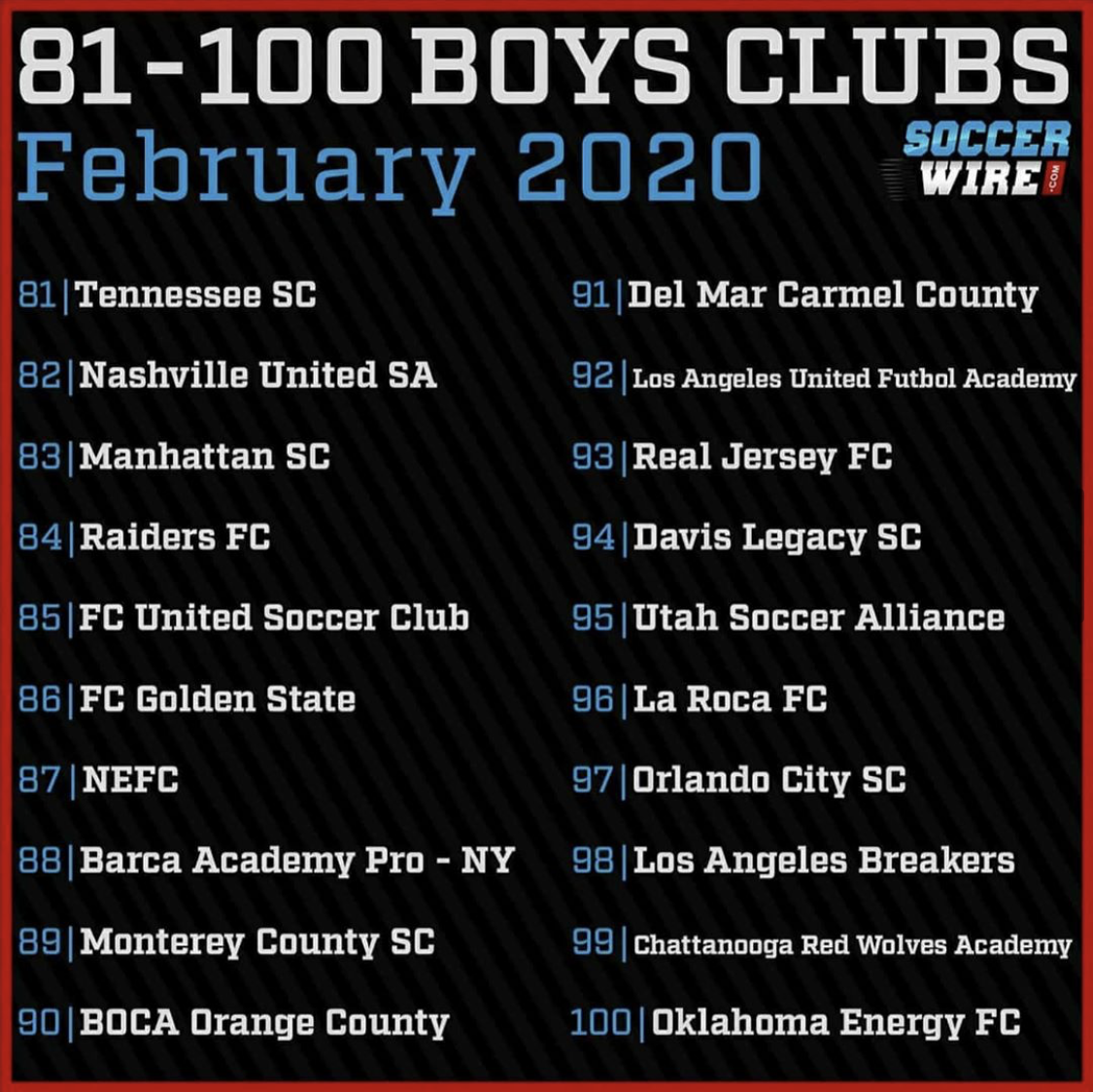 BOCA OC TOP 100 BOYS SOCCER CLUBS