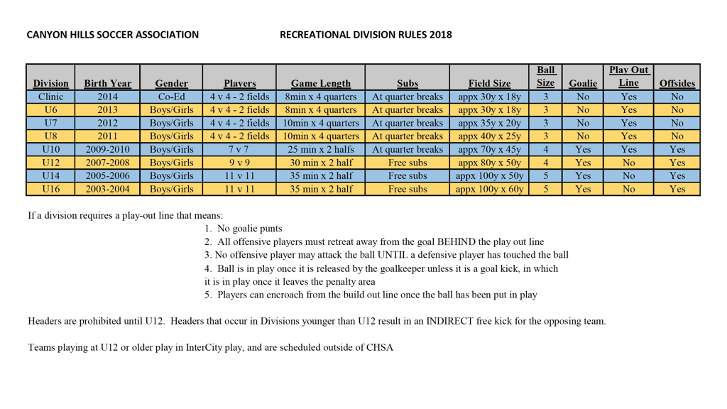 Recreational Division Rules 2018