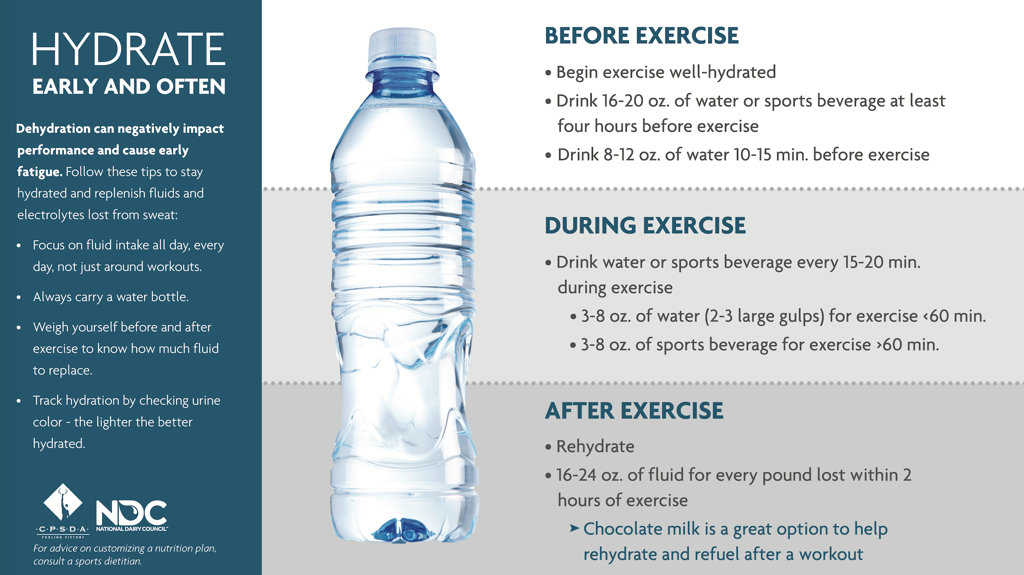 Hydration Guidelines